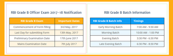 rbi-grade-b-officers-exam-2017-2018-coaching-in-chandigarh-by-vedanta-institute-chandigarh